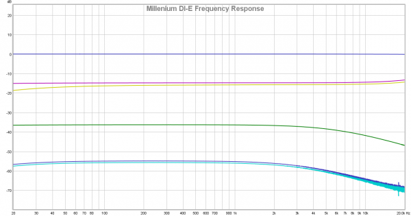 Thomann Millenium DI-E Frequency Response.png